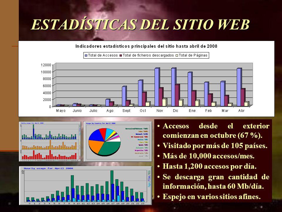 ESTADÍSTICAS DEL SITIO WEB