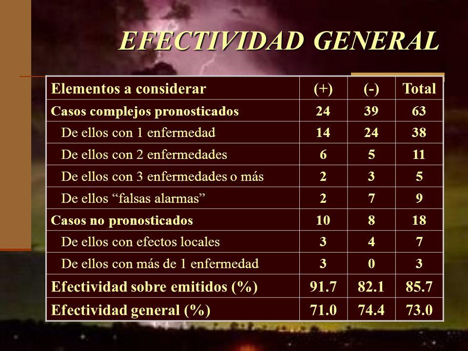 EFECTIVIDAD GENERAL Elementos a considerar (+) (-) Total