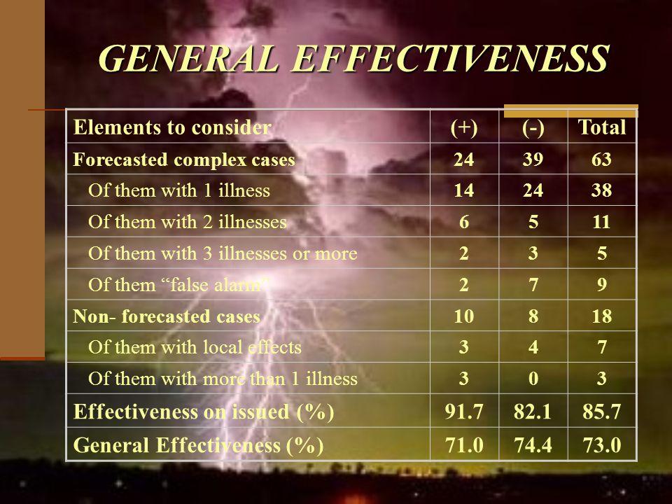 GENERAL EFFECTIVENESS