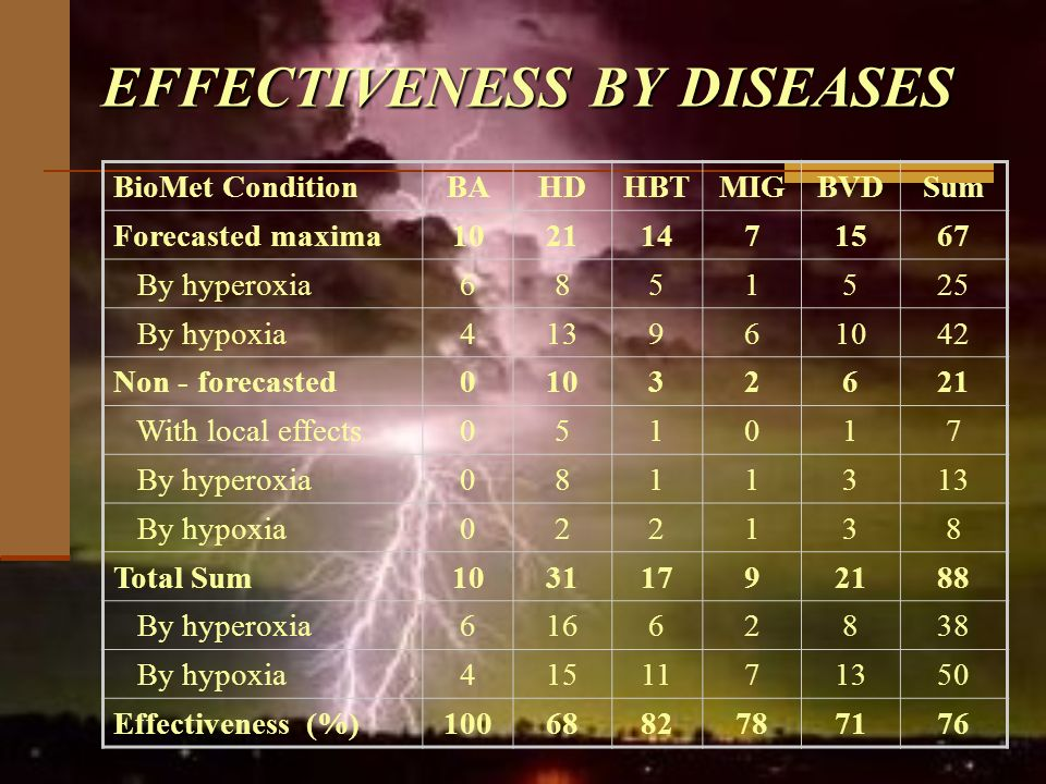 EFFECTIVENESS BY DISEASES