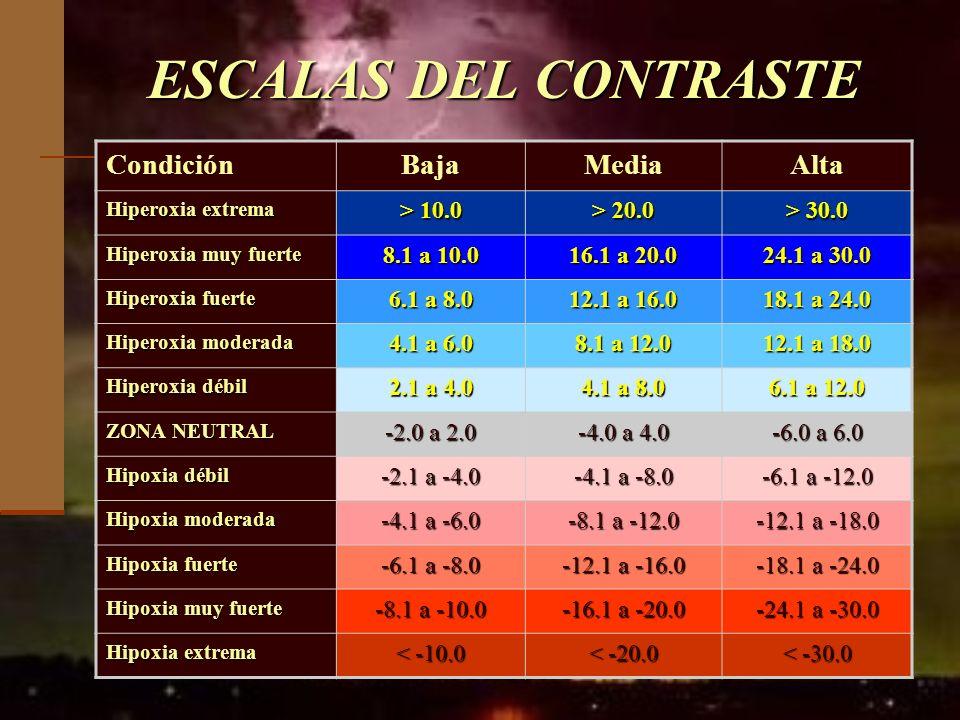 ESCALAS DEL CONTRASTE Condición Baja Media Alta > 10.0 > 20.0