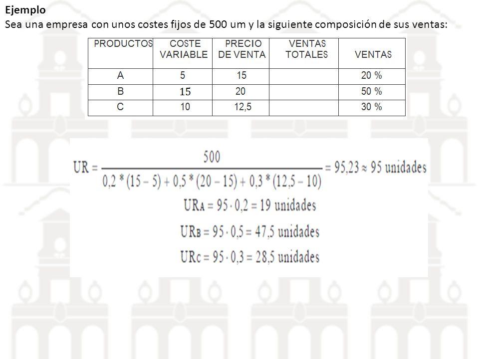 Ejemplo Sea una empresa con unos costes fijos de 500 um y la siguiente composición de sus ventas: