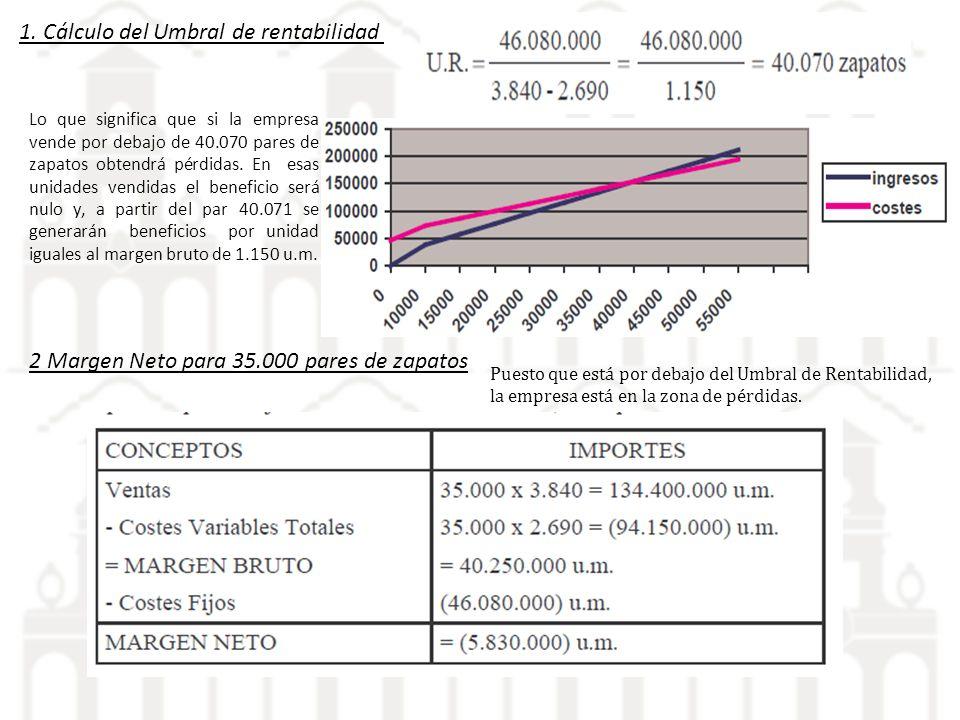 1. Cálculo del Umbral de rentabilidad