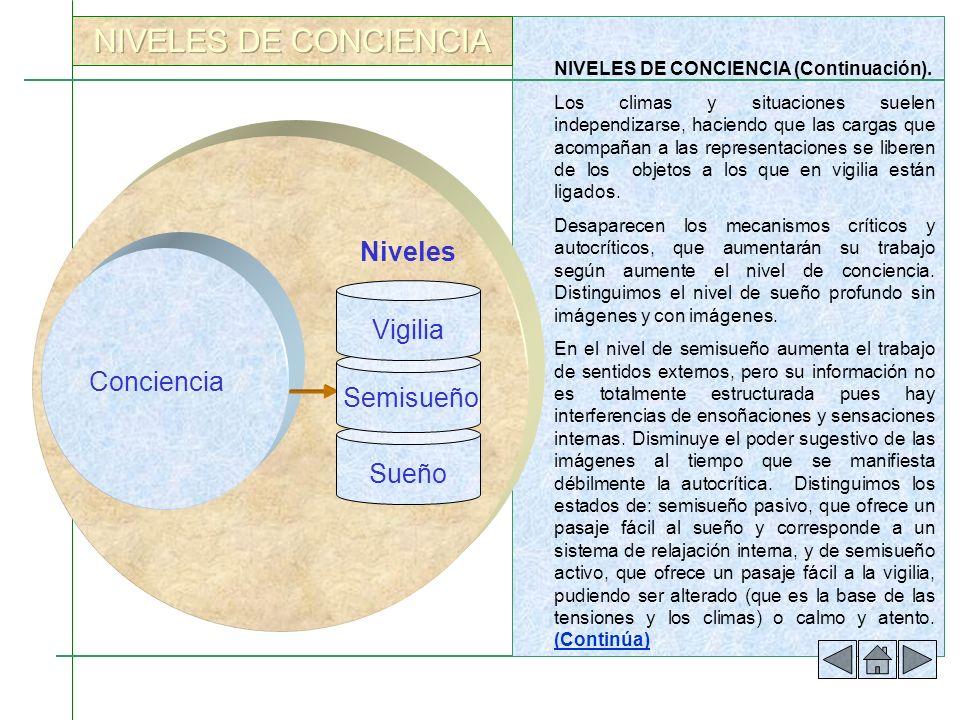 NIVELES DE CONCIENCIA Niveles Vigilia Conciencia Semisueño Sueño