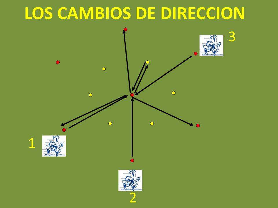 LOS CAMBIOS DE DIRECCION