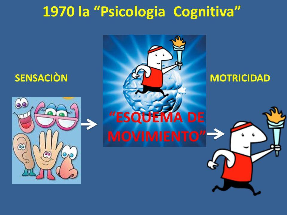 1970 la Psicologia Cognitiva ESQUEMA DE MOVIMIENTO