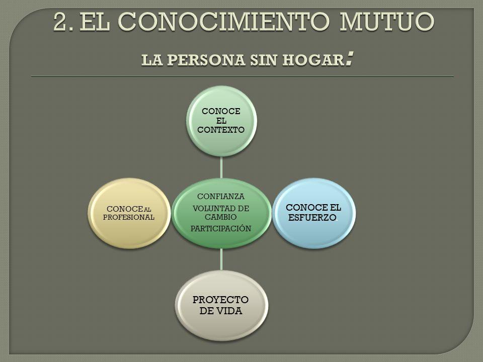 2. EL CONOCIMIENTO MUTUO LA PERSONA SIN HOGAR: