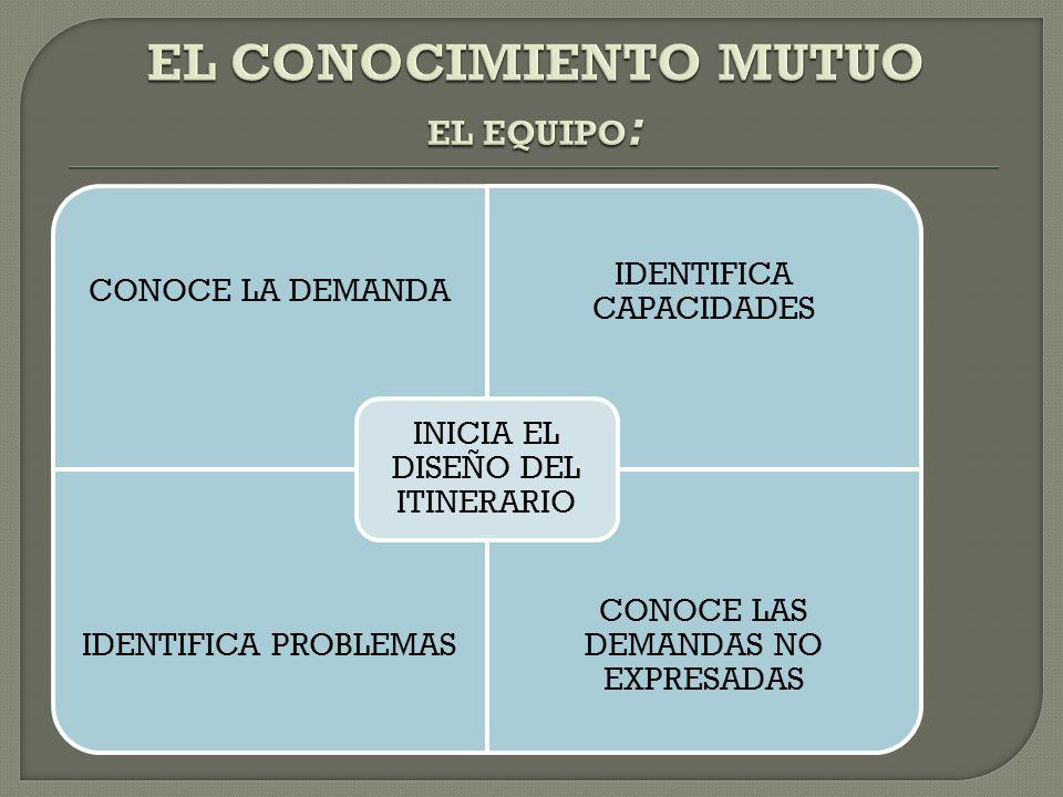 EL CONOCIMIENTO MUTUO EL EQUIPO: