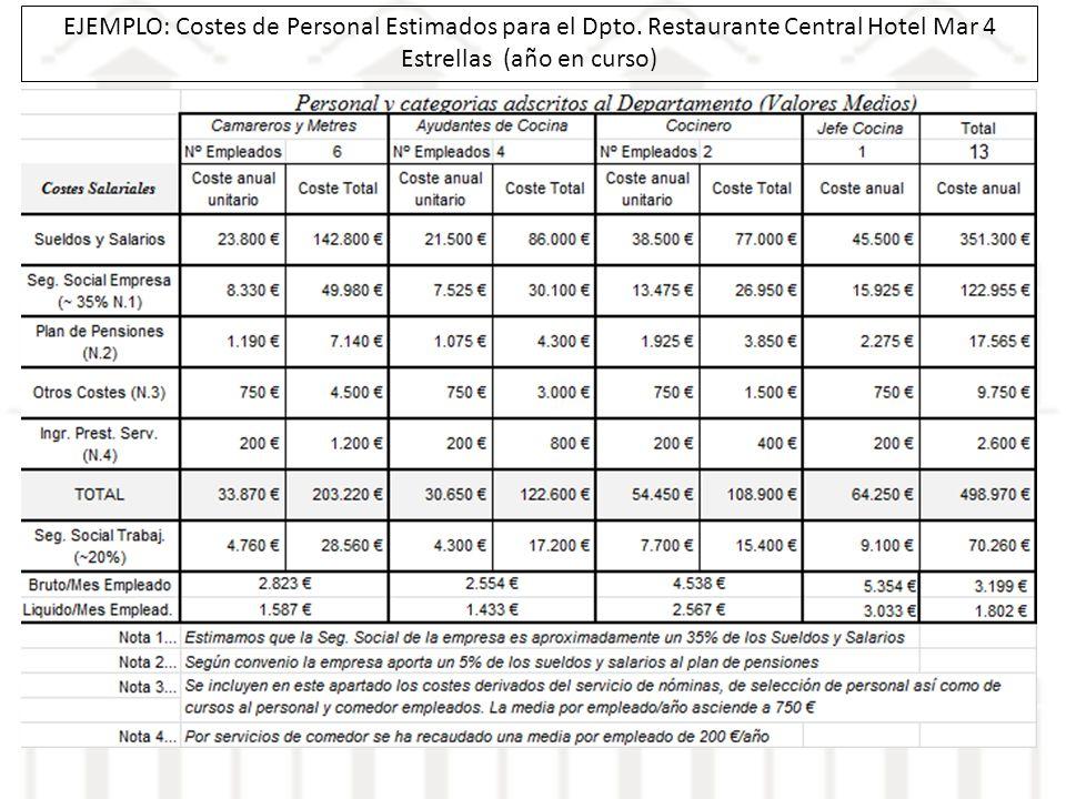 EJEMPLO: Costes de Personal Estimados para el Dpto