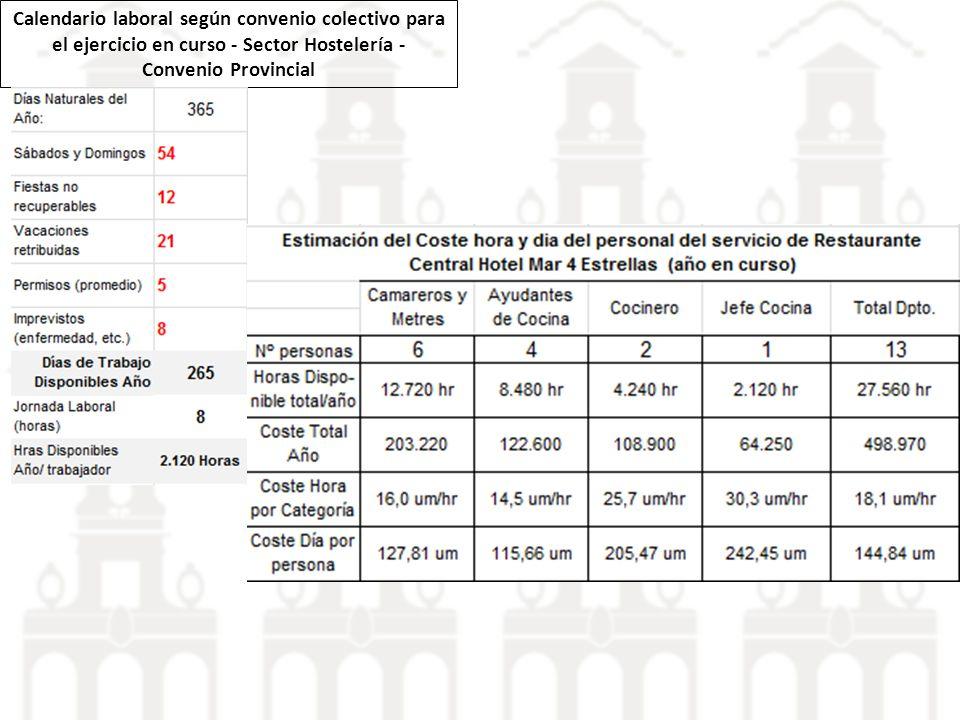 Calendario laboral según convenio colectivo para el ejercicio en curso - Sector Hostelería - Convenio Provincial