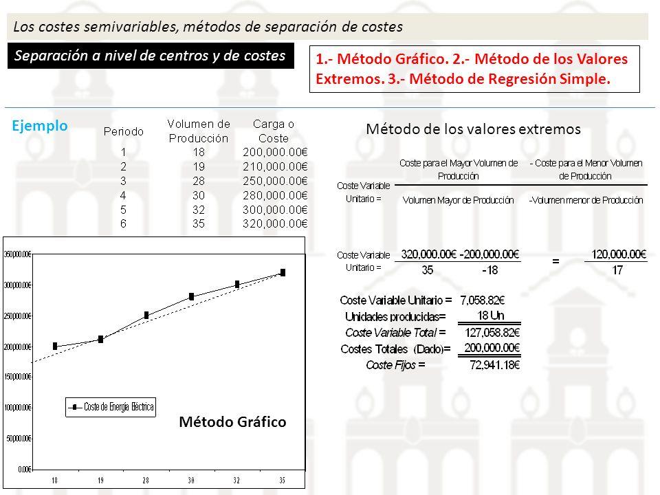 Los costes semivariables, métodos de separación de costes