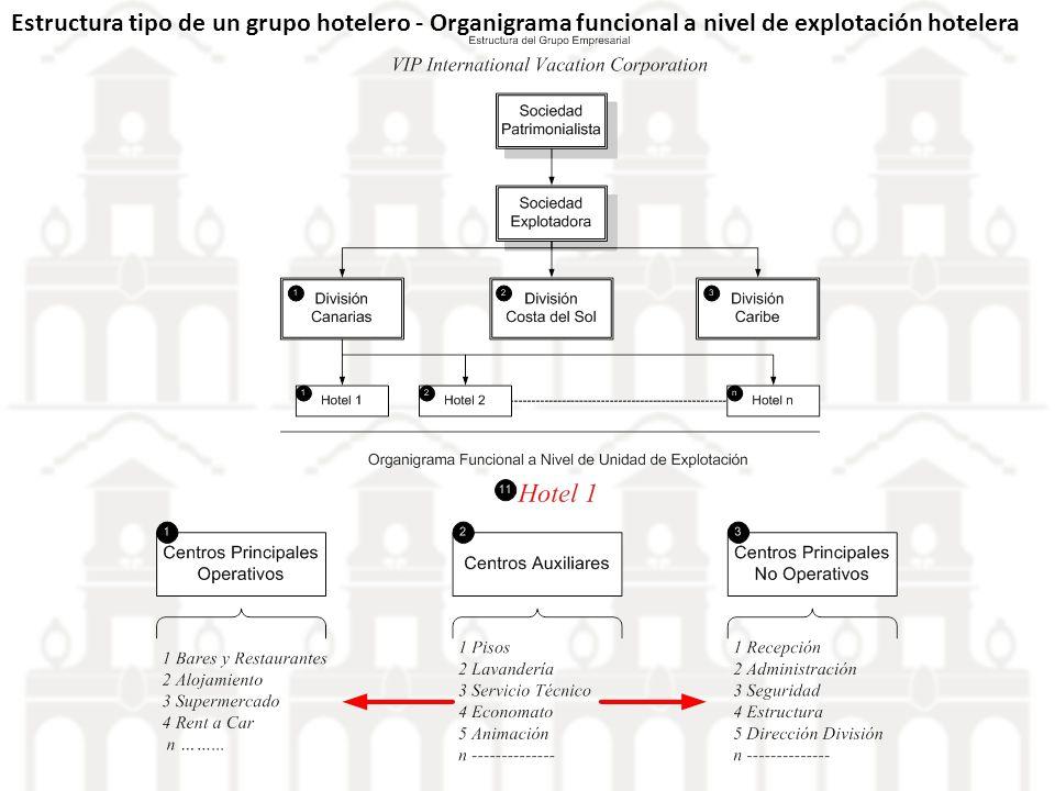 Estructura tipo de un grupo hotelero - Organigrama funcional a nivel de explotación hotelera