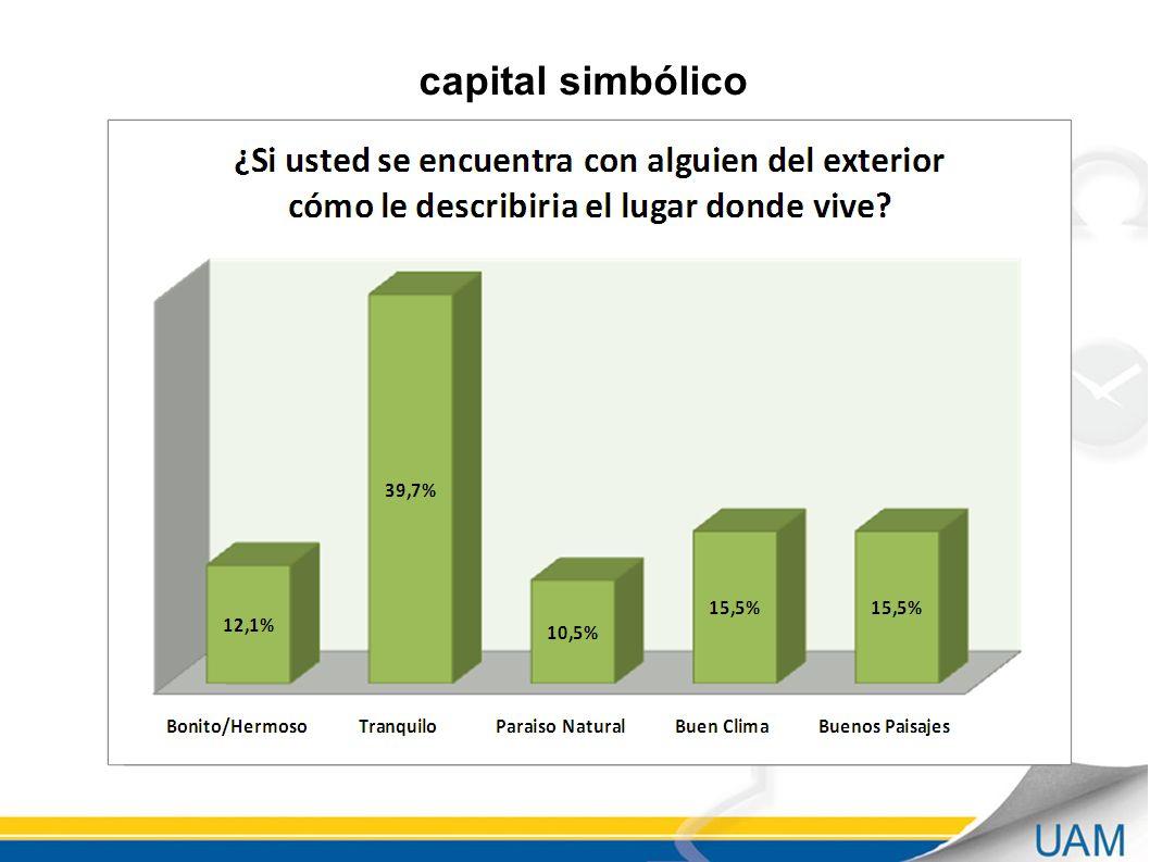 capital simbólico Autoreferencia con el territorio e incluso construir imagen corporativa.