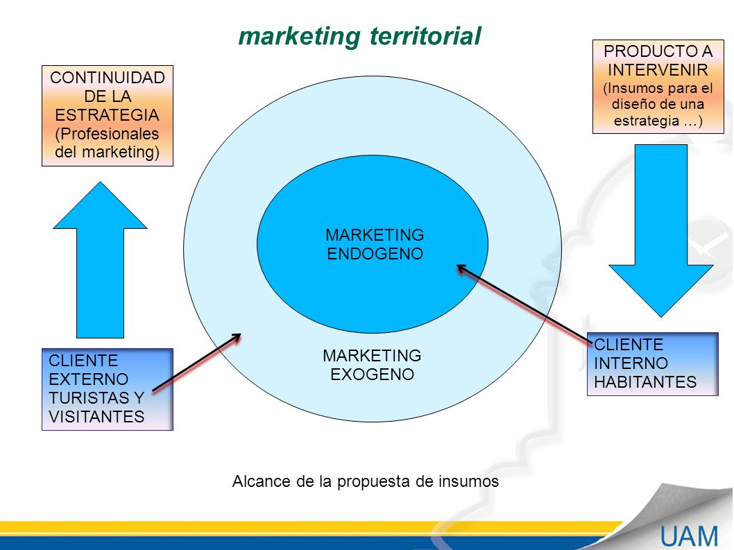 marketing territorial