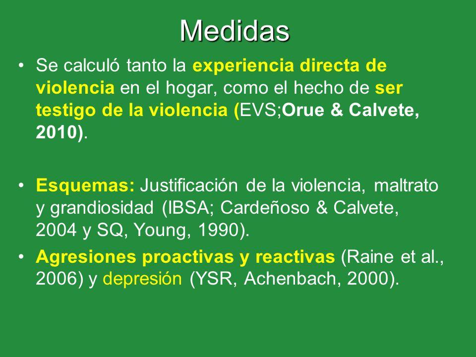 Medidas Se calculó tanto la experiencia directa de violencia en el hogar, como el hecho de ser testigo de la violencia (EVS;Orue & Calvete, 2010).