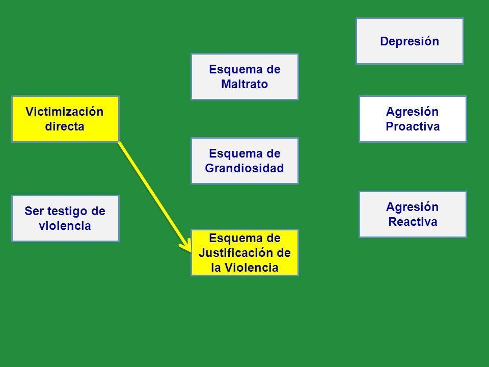 Victimización directa Agresión Proactiva