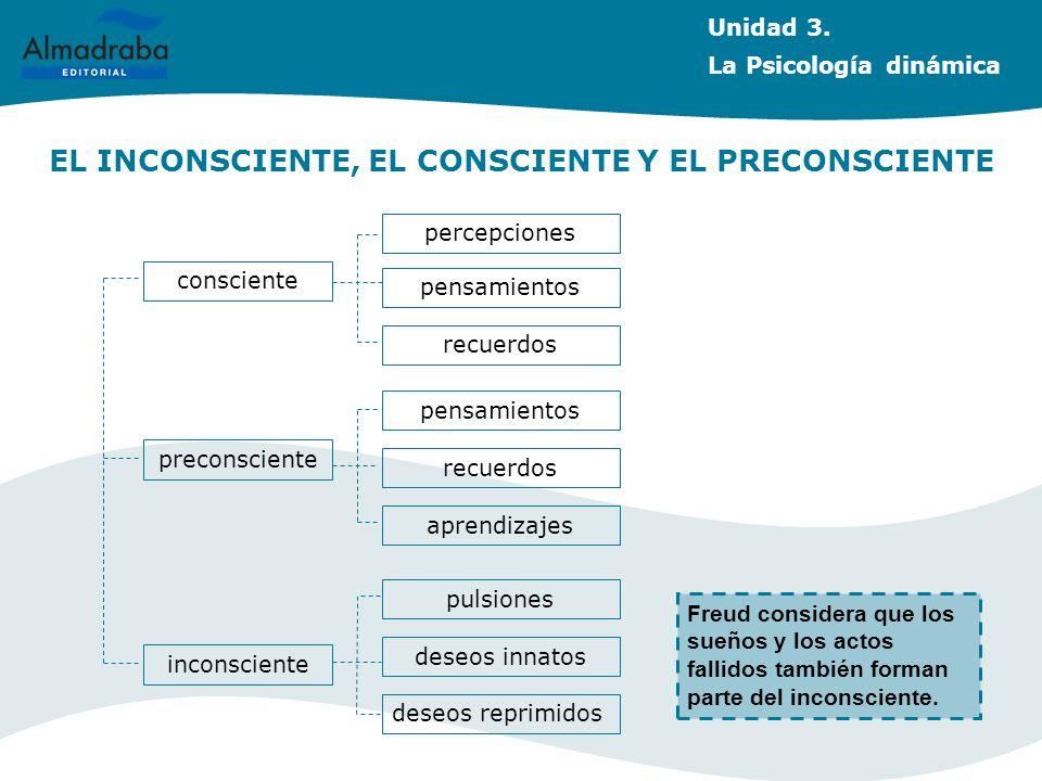 EL INCONSCIENTE, EL CONSCIENTE Y EL PRECONSCIENTE