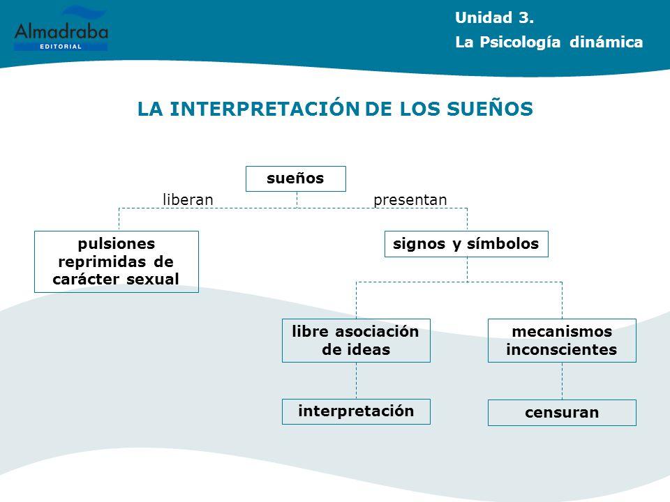 LA INTERPRETACIÓN DE LOS SUEÑOS