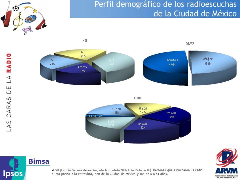 Perfil demográfico de los radioescuchas de la Ciudad de México