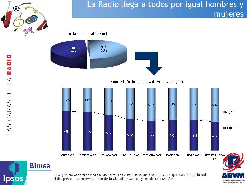 La Radio llega a todos por igual hombres y mujeres