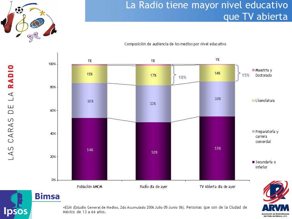 La Radio tiene mayor nivel educativo que TV abierta