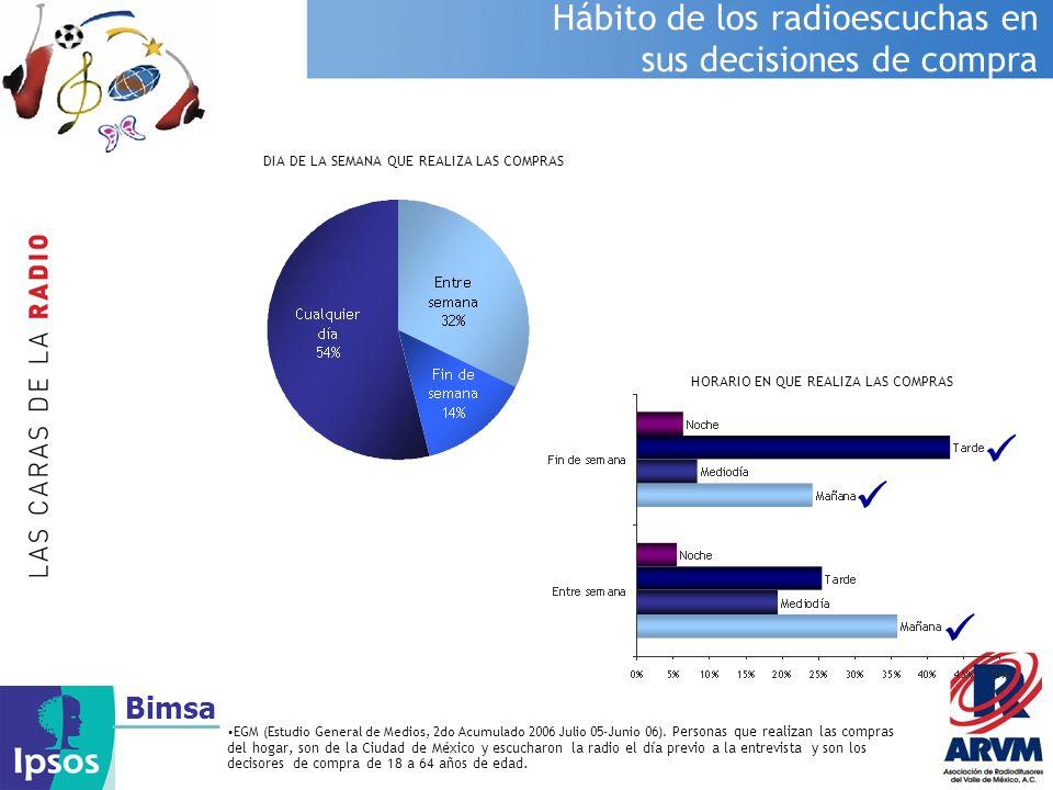    Hábito de los radioescuchas en sus decisiones de compra Bimsa
