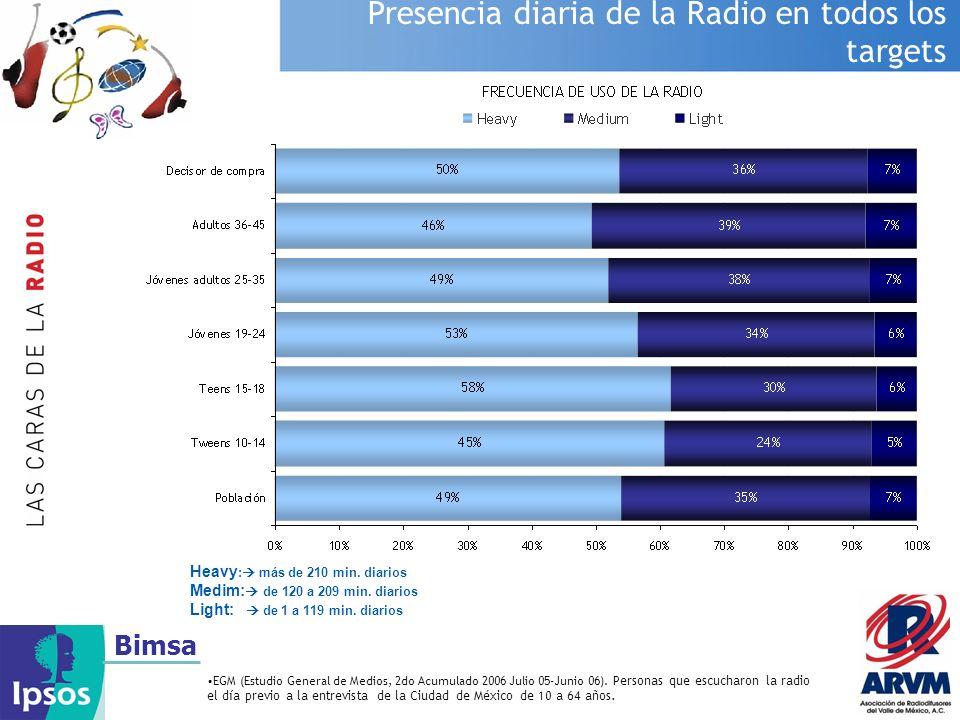 Presencia diaria de la Radio en todos los targets