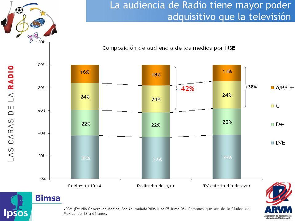 La audiencia de Radio tiene mayor poder adquisitivo que la televisión