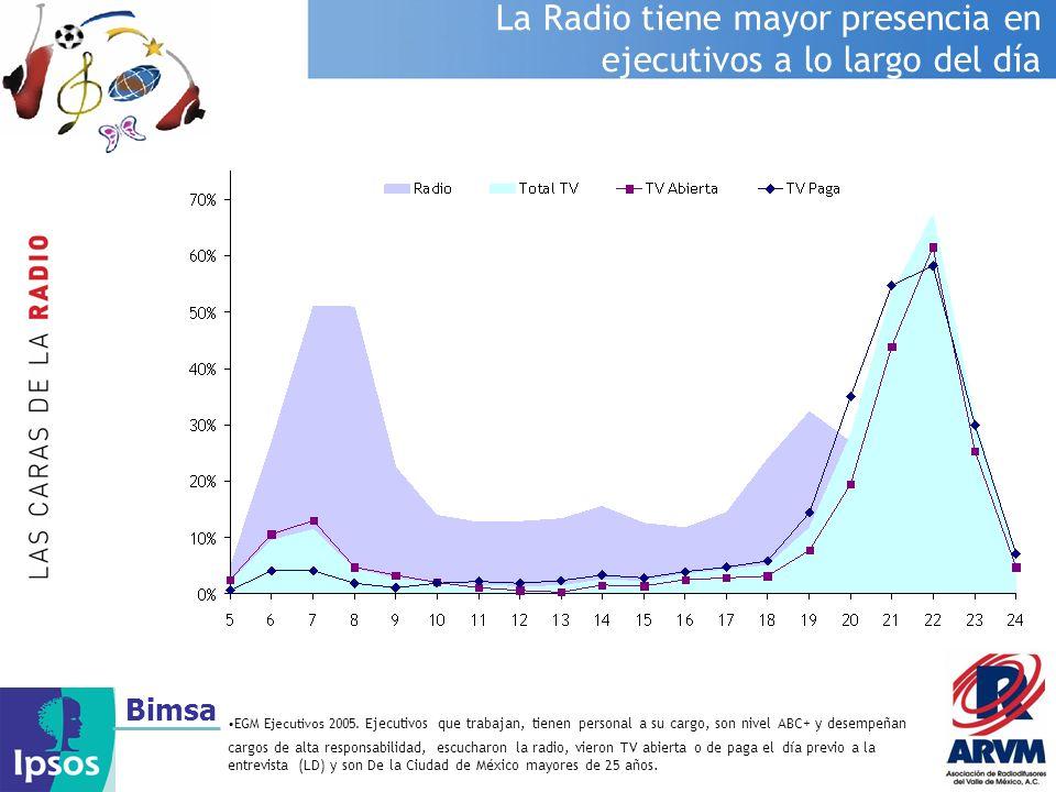La Radio tiene mayor presencia en ejecutivos a lo largo del día