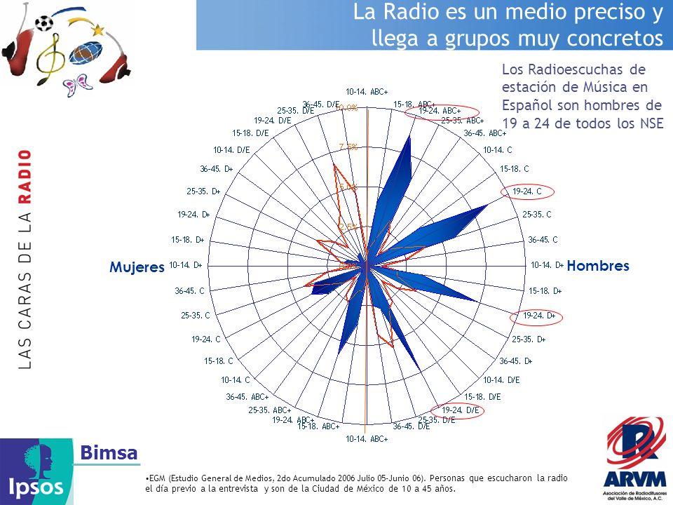 La Radio es un medio preciso y llega a grupos muy concretos