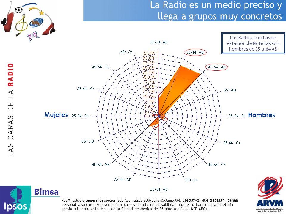 Los Radioescuchas de estación de Noticias son hombres de 35 a 64 AB