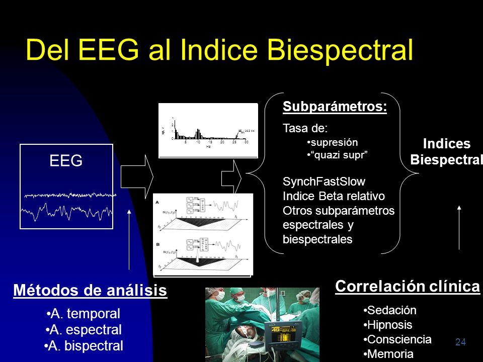 Del EEG al Indice Biespectral