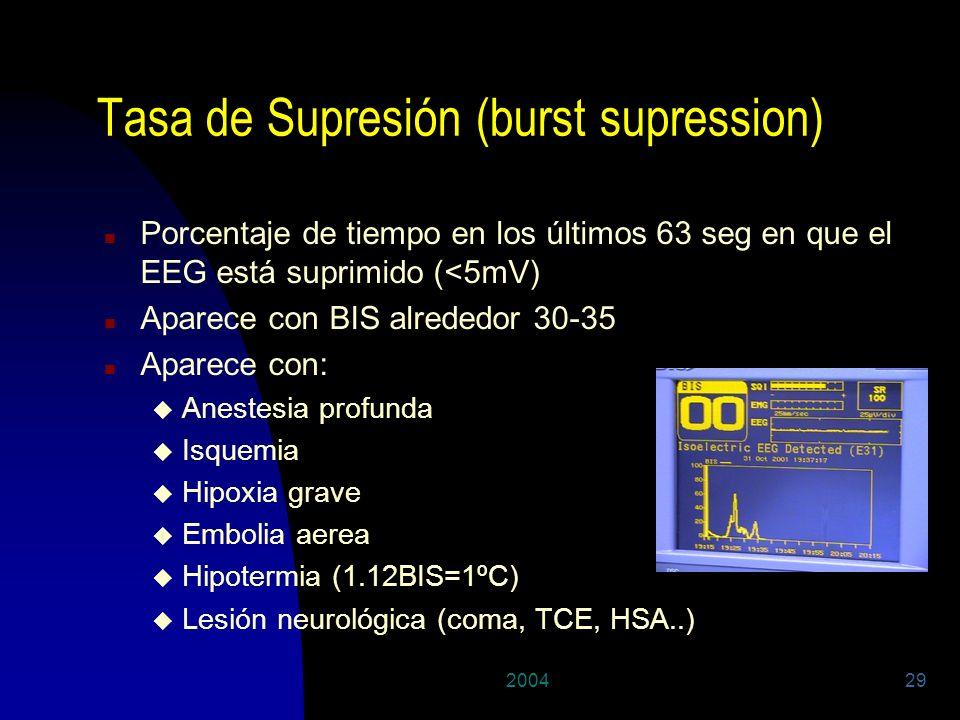 Tasa de Supresión (burst supression)