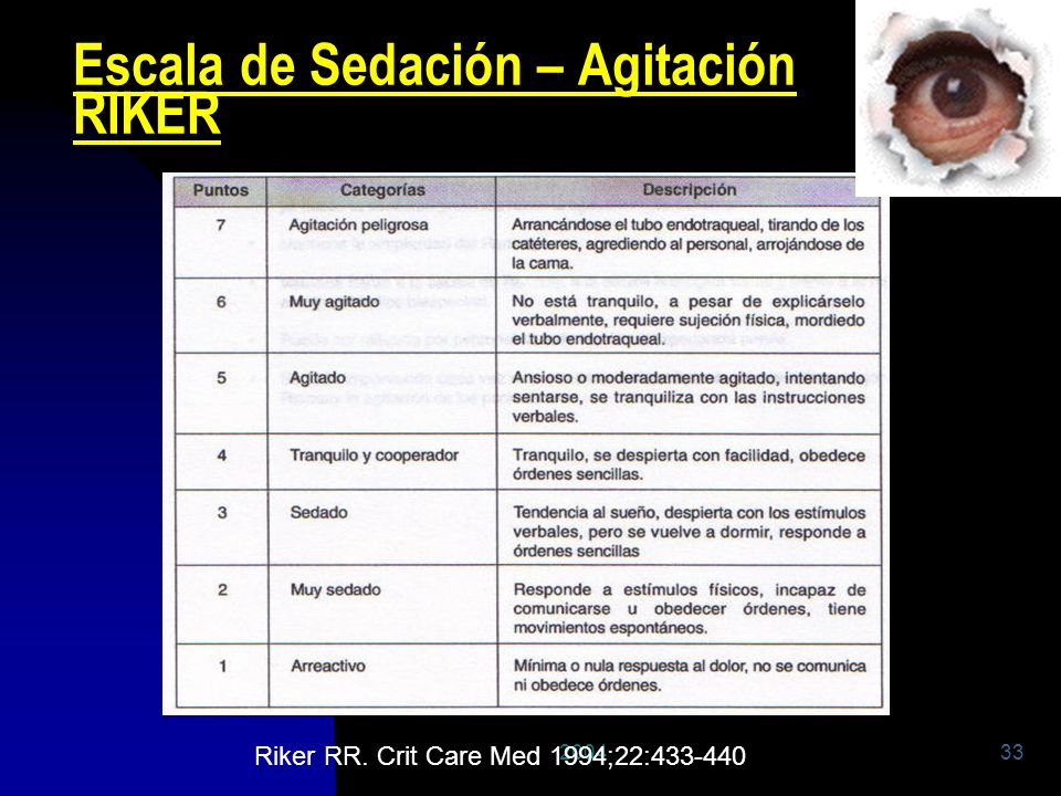 Escala de Sedación – Agitación RIKER
