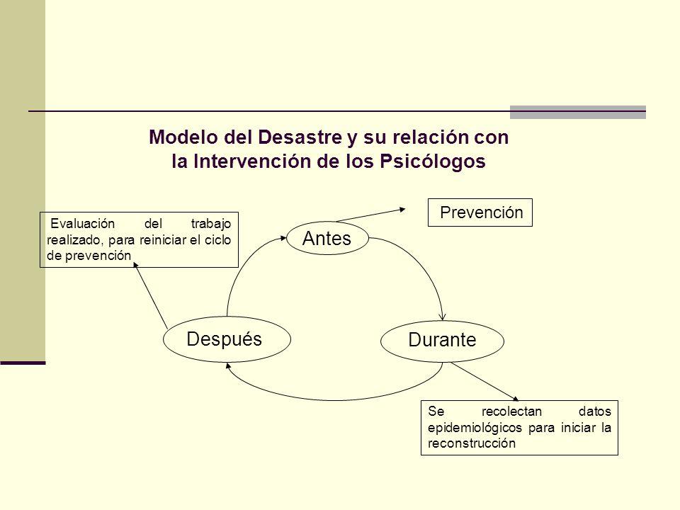 Modelo del Desastre y su relación con la Intervención de los Psicólogos
