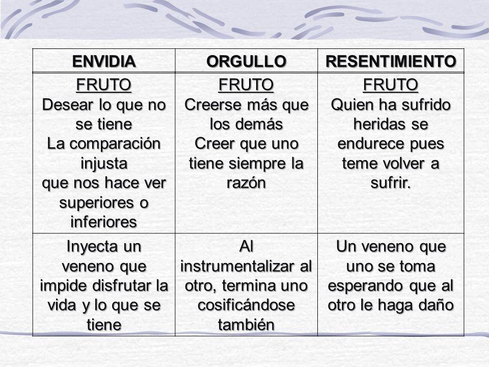 ENVIDIA ORGULLO RESENTIMIENTO