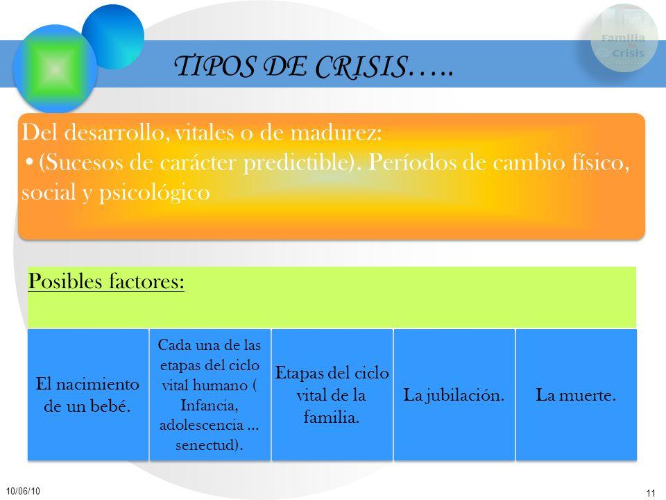 TIPOS DE CRISIS….. Del desarrollo, vitales o de madurez: