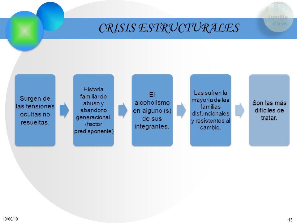 CRISIS ESTRUCTURALES El alcoholismo en alguno (s) de sus integrantes.