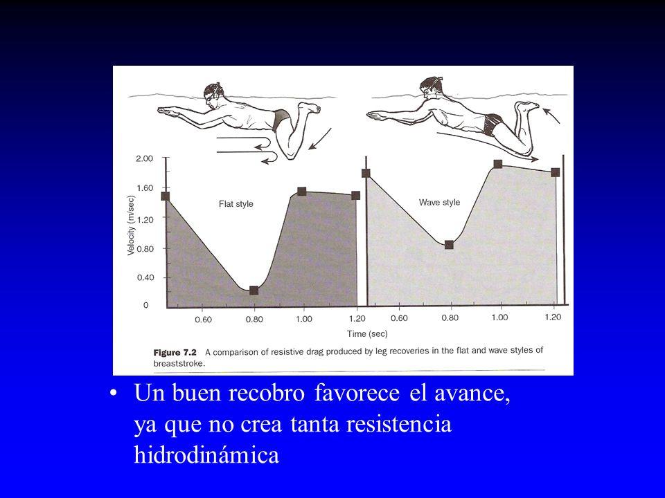 Un buen recobro favorece el avance, ya que no crea tanta resistencia hidrodinámica