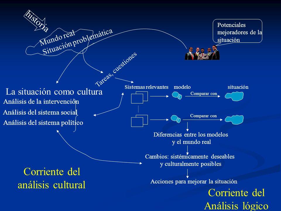 Corriente del análisis cultural Corriente del Análisis lógico historia