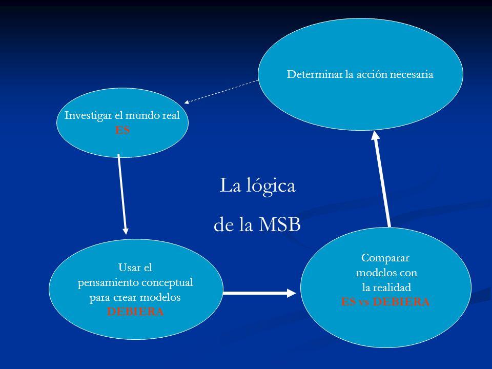 La lógica de la MSB Determinar la acción necesaria