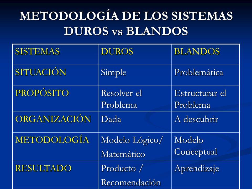 METODOLOGÍA DE LOS SISTEMAS DUROS vs BLANDOS