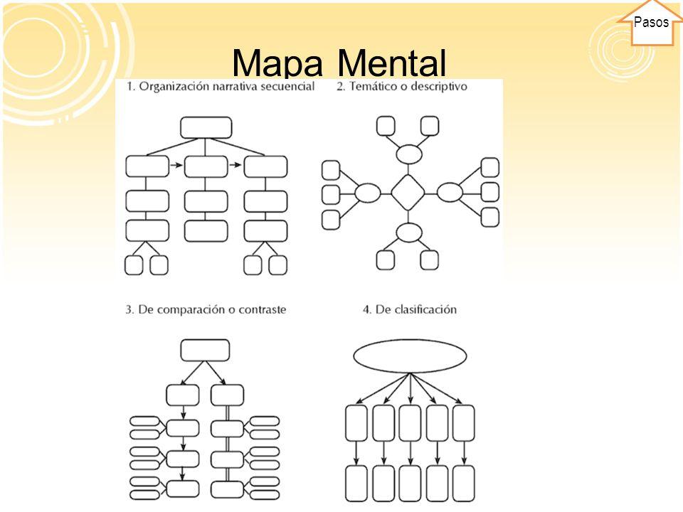Pasos Mapa Mental