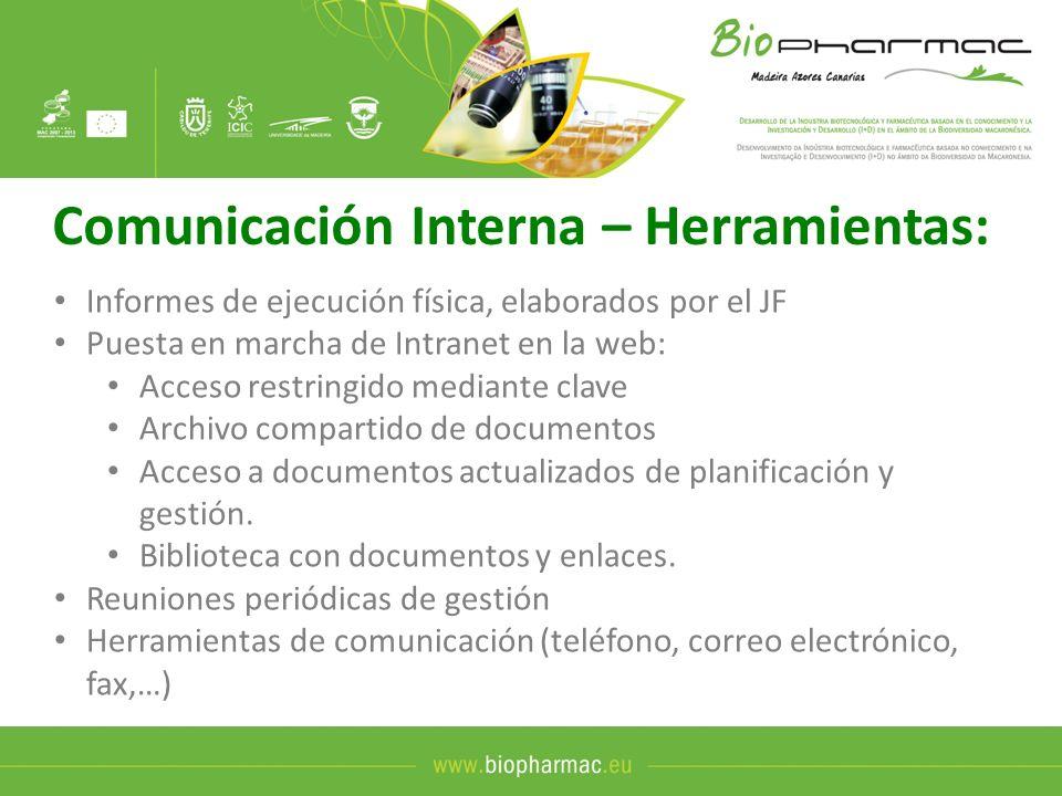 Comunicación Interna – Herramientas: