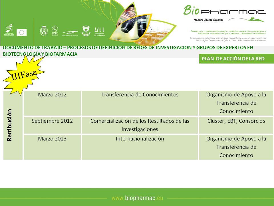 DOCUMENTO DE TRABAJO – PROCESOS DE DEFINICIÓN DE REDES DE INVESTIGACIÓN Y GRUPOS DE EXPERTOS EN BIOTECNOLOGÍA Y BIOFARMACIA