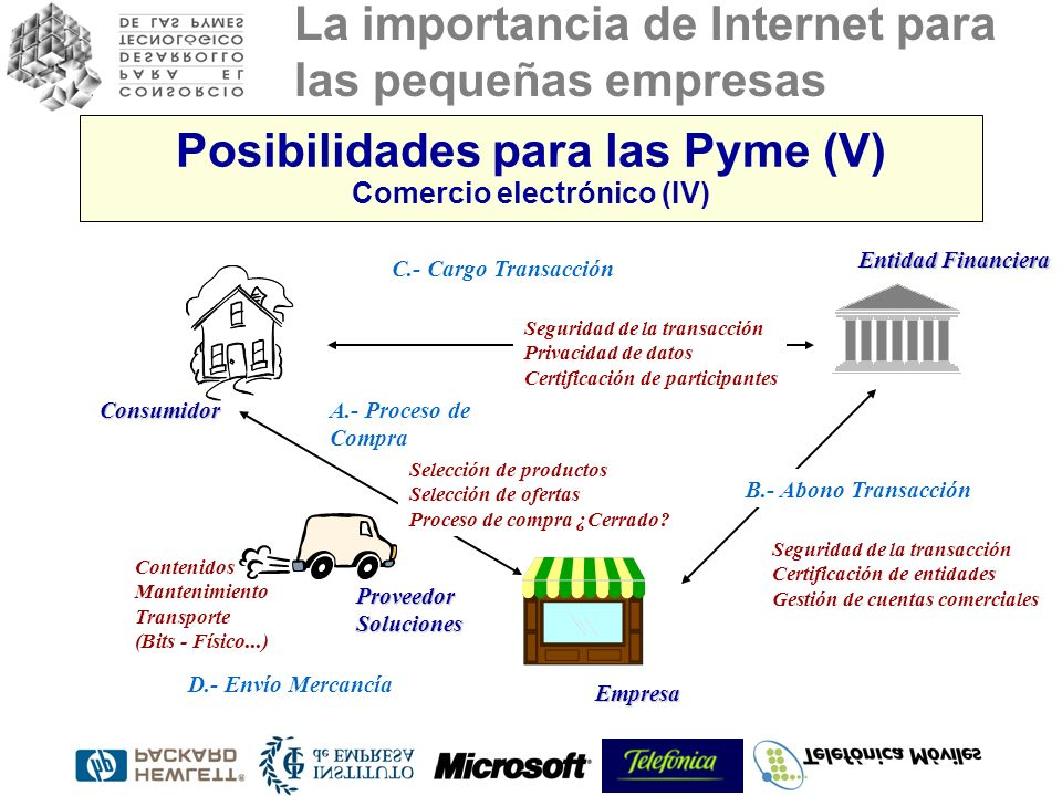 Posibilidades para las Pyme (V) Comercio electrónico (IV)