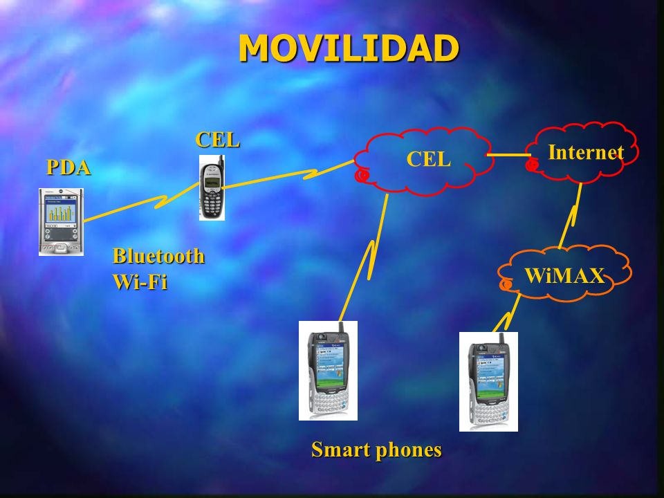 MOVILIDAD CEL PDA BluetoothWi-Fi Internet Smart phones WiMAX