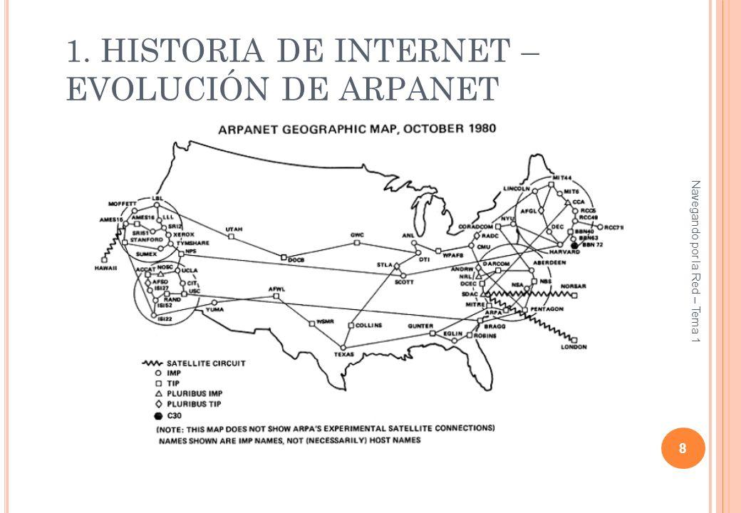 1. HISTORIA DE INTERNET – EVOLUCIÓN DE ARPANET