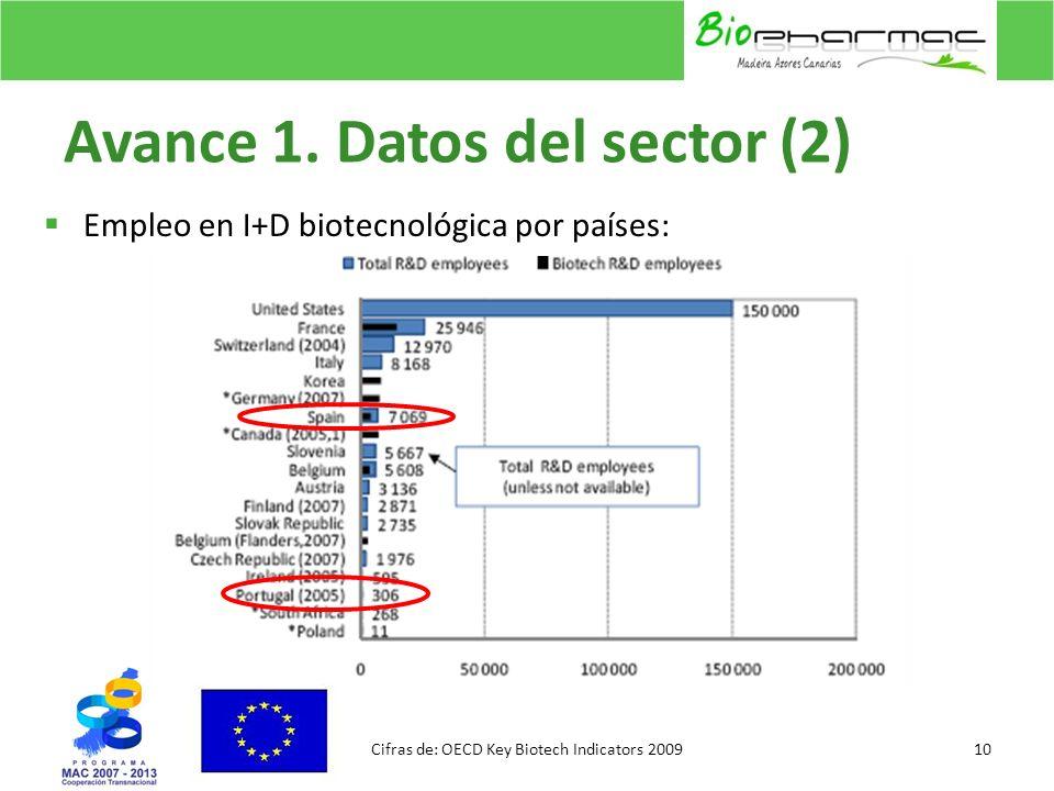 Avance 1. Datos del sector (2)