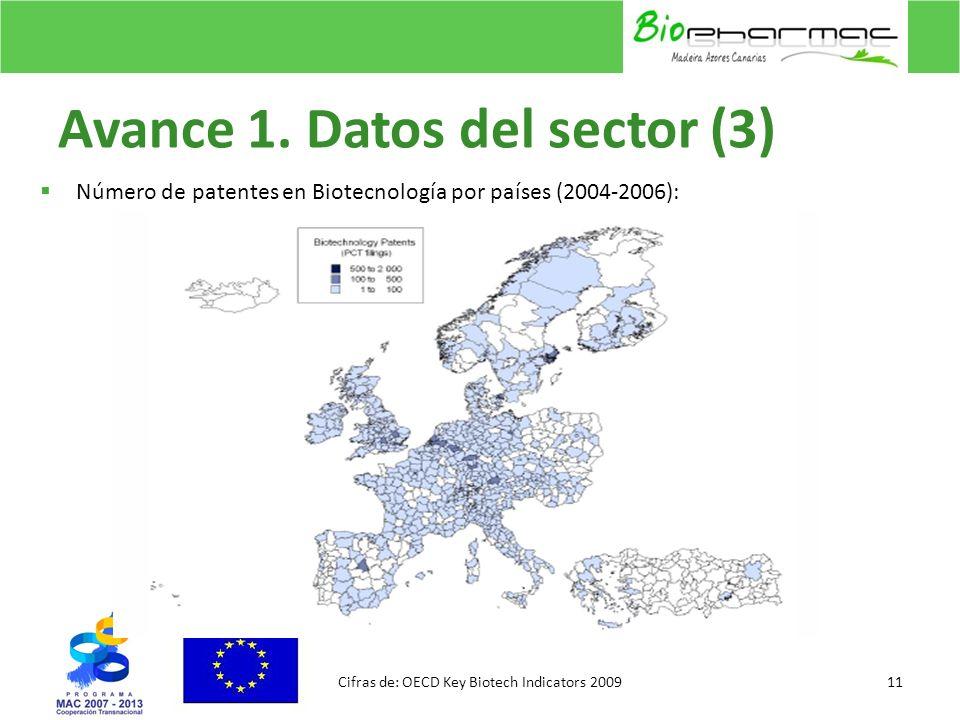 Avance 1. Datos del sector (3)